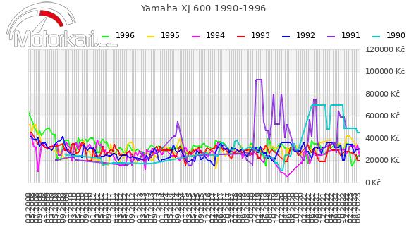 Yamaha XJ 600 1990-1996