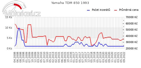 Yamaha TDM 850 1993