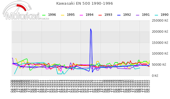 Kawasaki EN 500 1990-1996