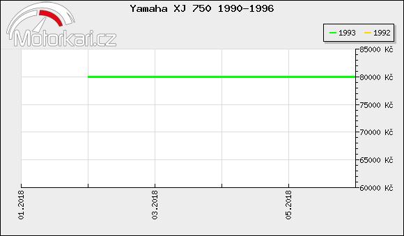 Yamaha XJ 750 1990-1996