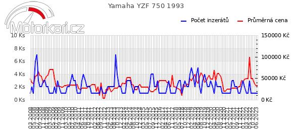 Yamaha YZF 750 1993