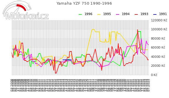 Yamaha YZF 750 1990-1996