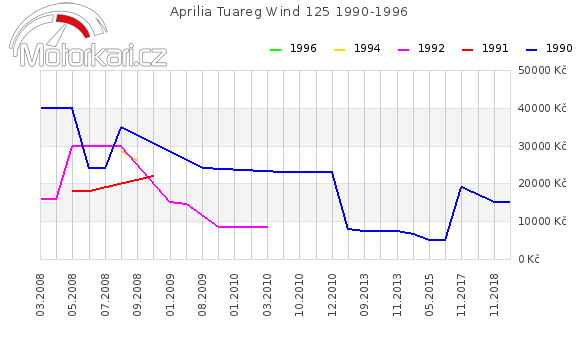 Aprilia Tuareg Wind 125 1990-1996