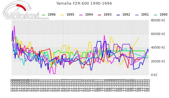 Yamaha FZR 600 1990-1996