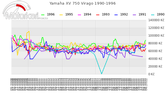 Yamaha XV 750 Virago 1990-1996