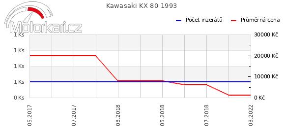 Kawasaki KX 80 1993