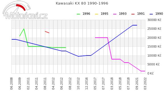 Kawasaki KX 80 1990-1996