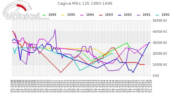 Cagiva Mito 125 1990-1996
