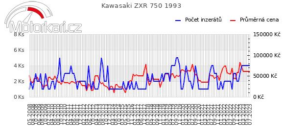 Kawasaki ZXR 750 1993