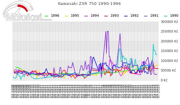 Kawasaki ZXR 750 1990-1996
