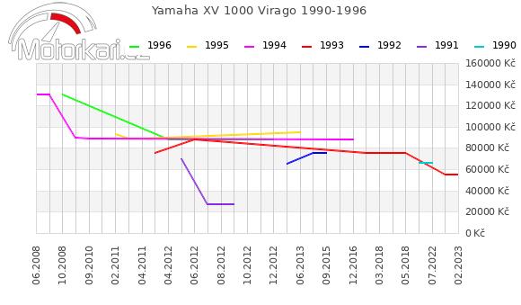 Yamaha XV 1000 Virago 1990-1996