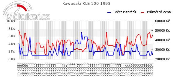Kawasaki KLE 500 1993