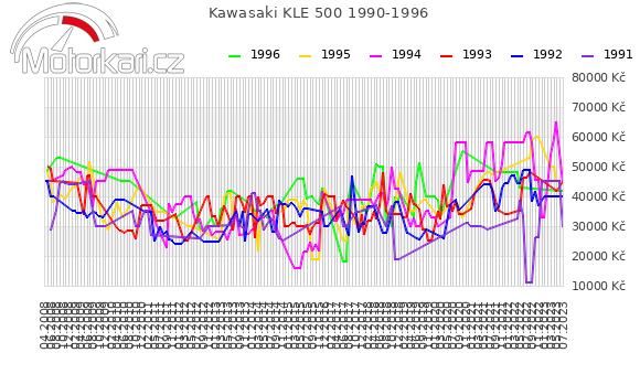 Kawasaki KLE 500 1990-1996