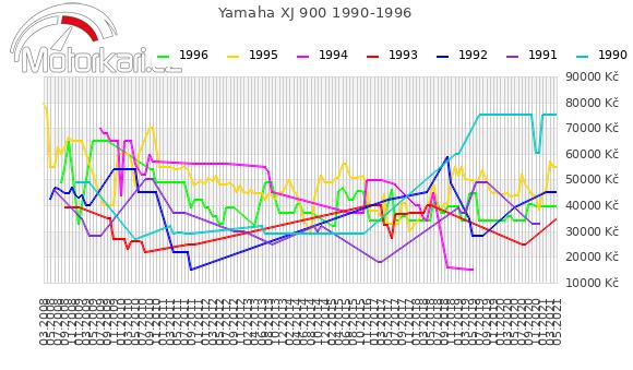 Yamaha XJ 900 1990-1996