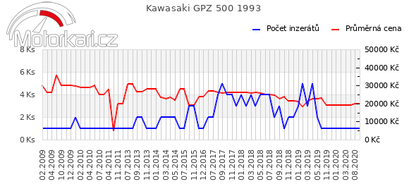Kawasaki GPZ 500 1993