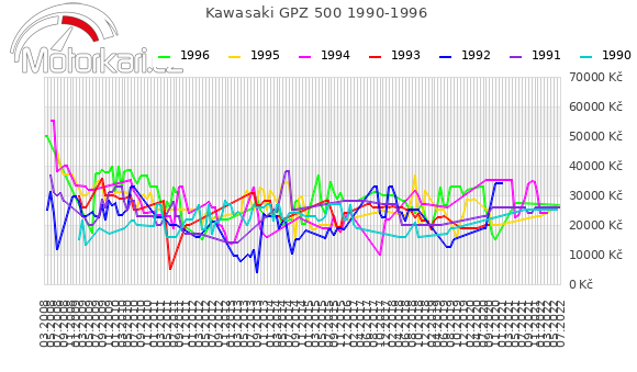 Kawasaki GPZ 500 1990-1996