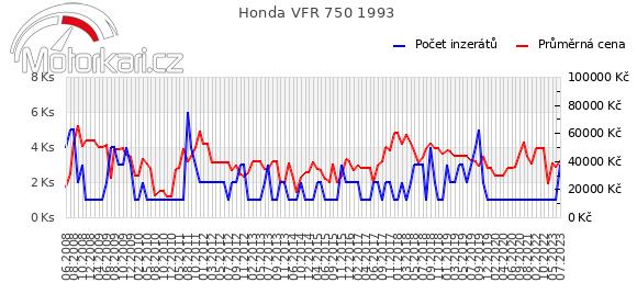 Honda VFR 750 1993