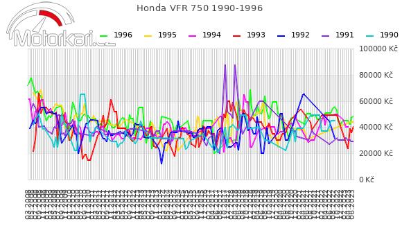 Honda VFR 750 1990-1996