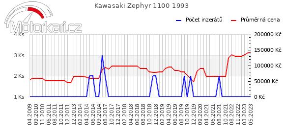 Kawasaki Zephyr 1100 1993