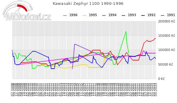 Kawasaki Zephyr 1100 1990-1996