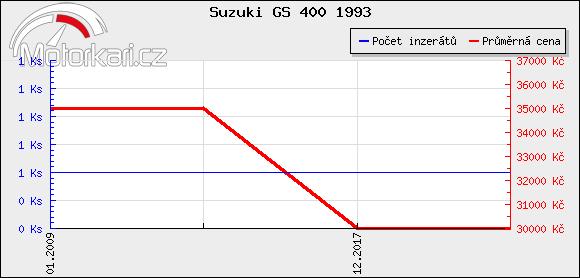 Suzuki GS 400 1993