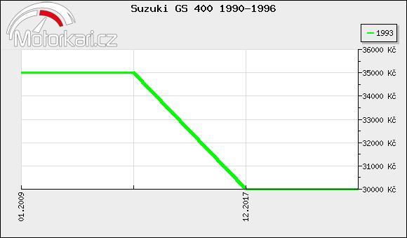 Suzuki GS 400 1990-1996
