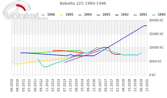 Babetta 225 1990-1996