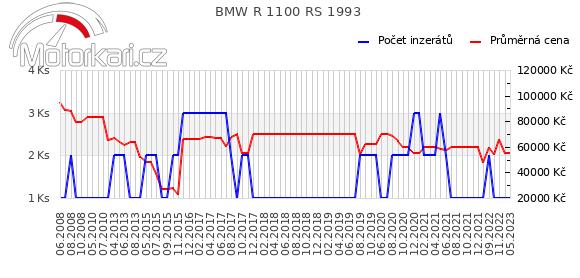BMW R 1100 RS 1993
