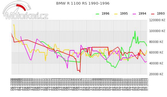 BMW R 1100 RS 1990-1996