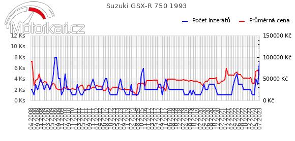 Suzuki GSX-R 750 1993