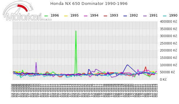 Honda NX 650 Dominator 1990-1996