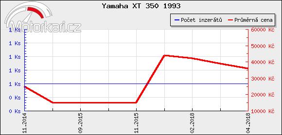 Yamaha XT 350 1993