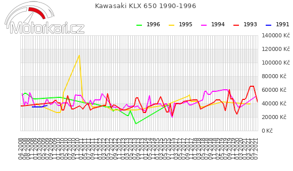 Kawasaki KLX 650 1990-1996