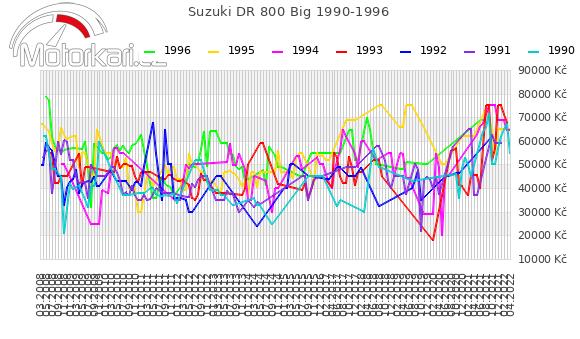 Suzuki DR 800 Big 1990-1996