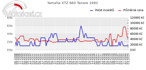 Yamaha XTZ 660 Tenere 1993
