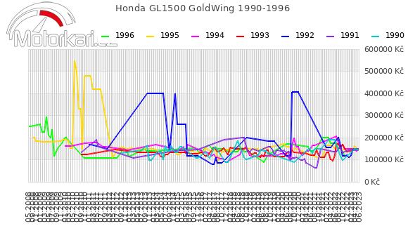 Honda GL1500 GoldWing 1990-1996
