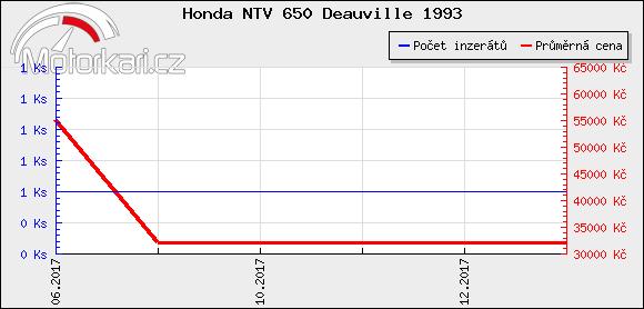 Honda NTV 650 Deauville 1993