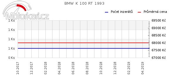 BMW K 100 RT 1993