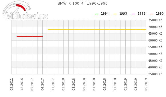 BMW K 100 RT 1990-1996