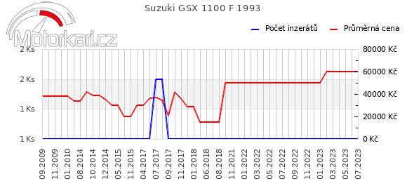 Suzuki GSX 1100 F 1993