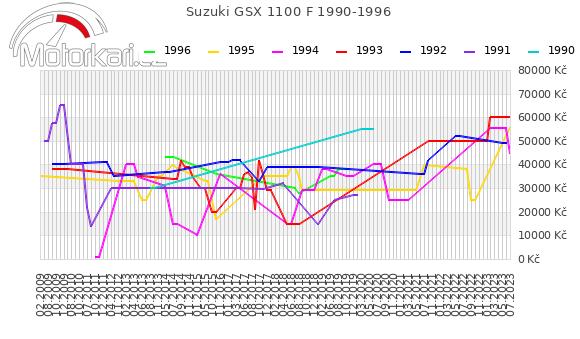 Suzuki GSX 1100 F 1990-1996