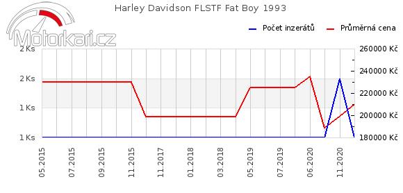 Harley Davidson FLSTF Fat Boy 1993