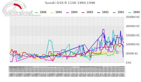 Suzuki GSX-R 1100 1990-1996