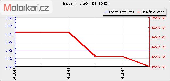 Ducati 750 SS 1993