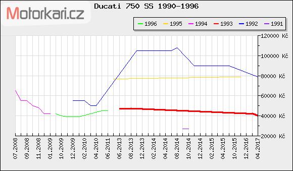 Ducati 750 SS 1990-1996