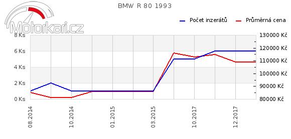 BMW R 80 1993