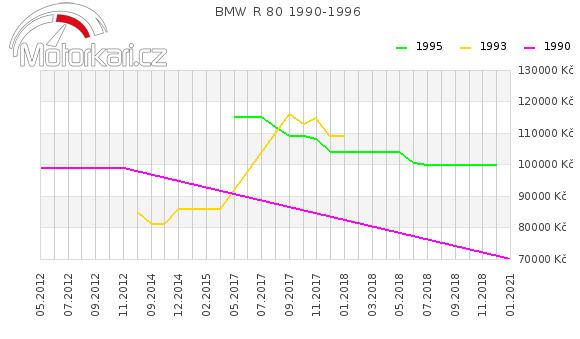 BMW R 80 1990-1996