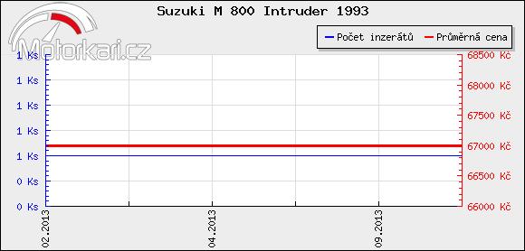 Suzuki M 800 Intruder 1993