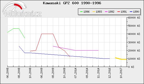 Kawasaki GPZ 600 1990-1996