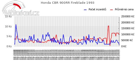 Honda CBR 900RR Fireblade 1993